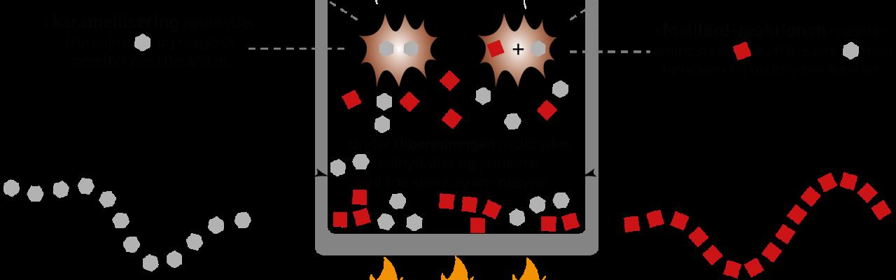 Webinar #5: Få styr på madens fysik og kemi. Illustration: Morten Christensen.